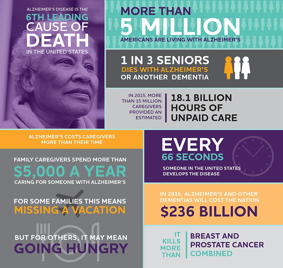 alzheimers quick facts 2016